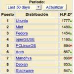 Distribuciones Linux mas populares en Agosto 2009