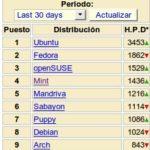 Distribuciones Linux mas populares de Octubre