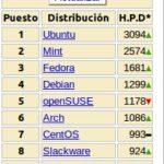 Distribuciones Linux mas populares de Abril 2011
