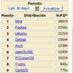 Distribuciones Linux mas populares de Mayo 2011