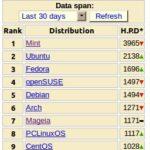Distribuciones Linux mas populares en Febrero 2012