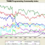 C supera en popularidad a Java