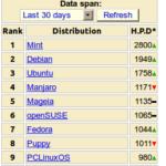 Distribuciones GNU/Linux mas populares de Agosto